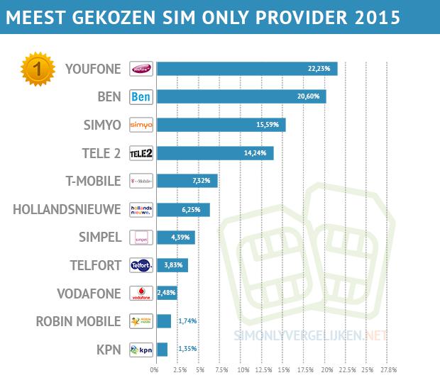 beste-provider-tabel