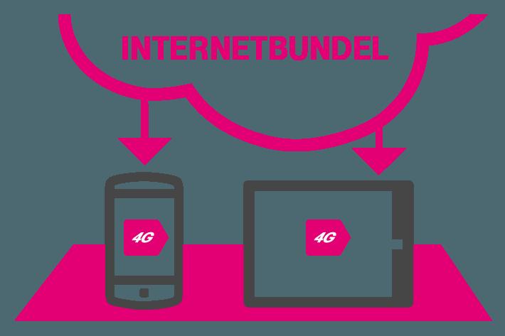 T-Mobile Databundel in het buitenland